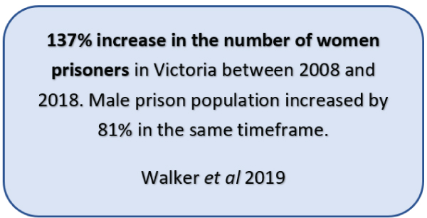 137% increase in the number of women prisoners in Victoria between 2008 and 2018. Male prison population increased by 81% in the same timeframe.