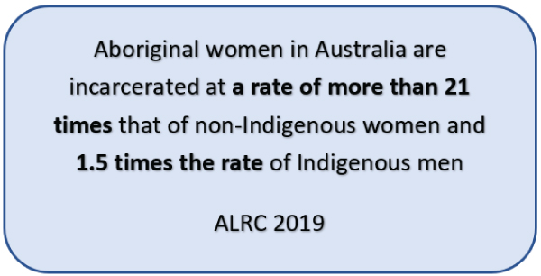 Aboriginal women in Australia are incarcerated at a rate of more than 21 times that of non-Indigenous women and 1.5 times the rate of Indigenous men