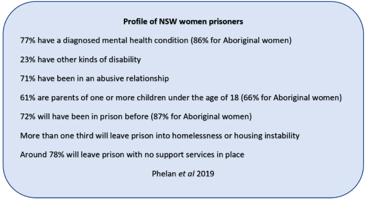 Profile of NSW women prisoners 77% have a diagnosed mental health condition (86% for Aboriginal women) 23% have other kinds of disability 71% have been in an abusive relationship 61% are parents of one or more children under the age of 18 (66% for Aboriginal women) 72% will have been in prison before (87% for Aboriginal women) More than one third will leave prison into homelessness or housing instability Around 78% will leave prison with no support services in place