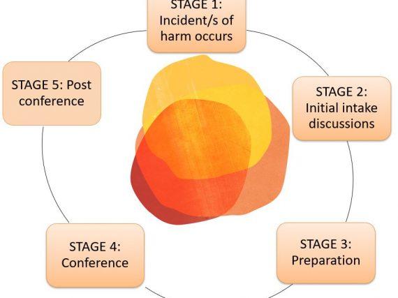 OC process image